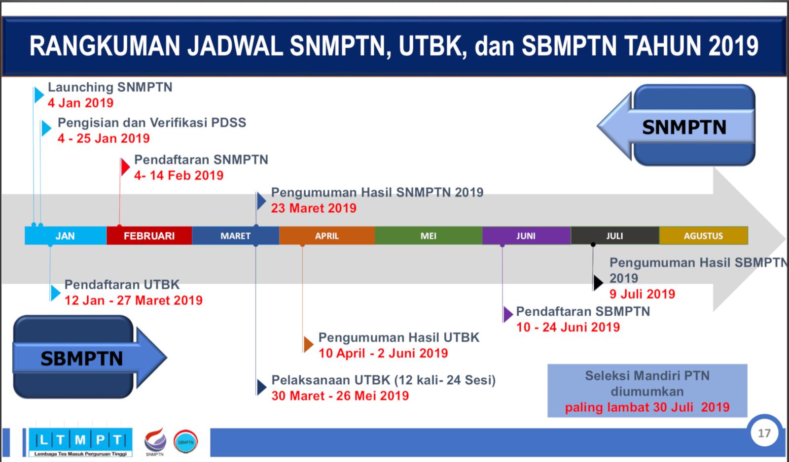 SNSBMPTN 2019